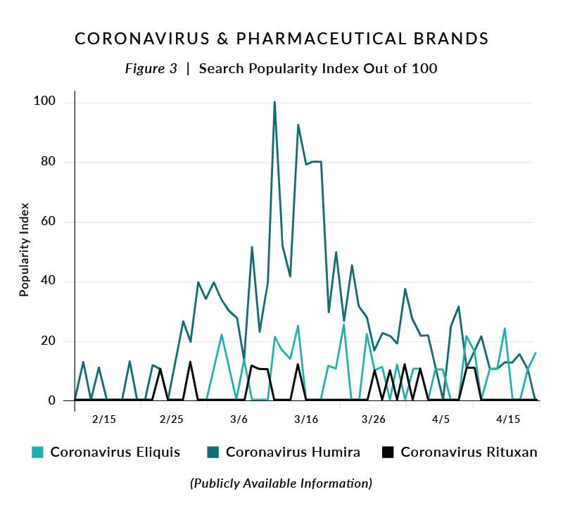 Figure 3. Coronavirus & Pharmaceutical Brands