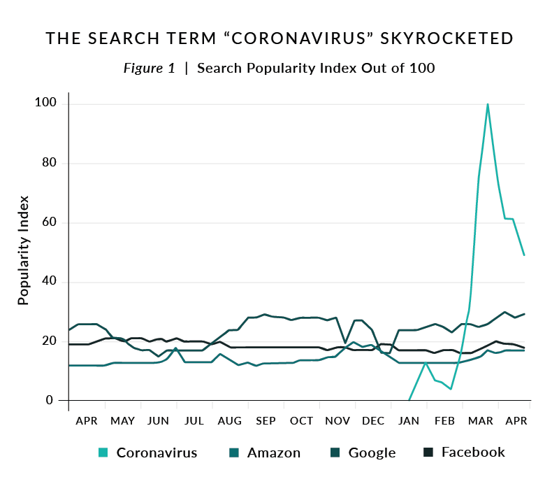 Figure 1. Search Popularity Index Out of 100