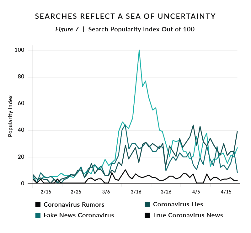 Figure 7. Searches Reflect a Sea of Uncertainty