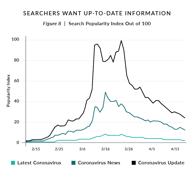 Figure 8. Searchers Want Up-to-Date Information