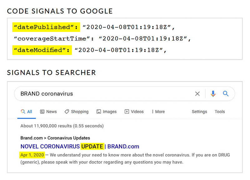 Code Signals to Google and Searcher