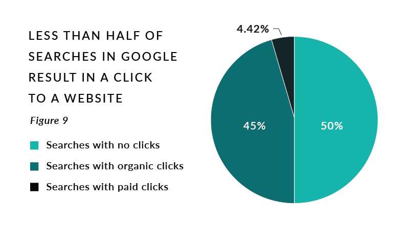 Figure 9. Less Than Half of Searches in Google Result in a Click to a Website
