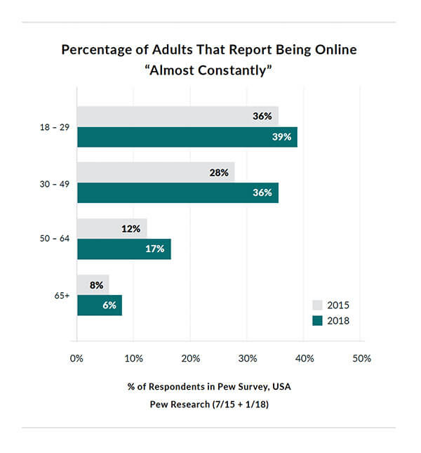 Graph showing Percentage of Adults That Report Being Online Almost Constantly