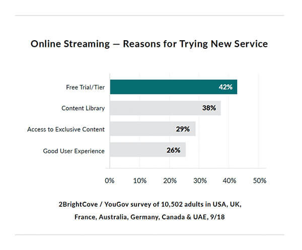 Graph showing reasons for trying a new service