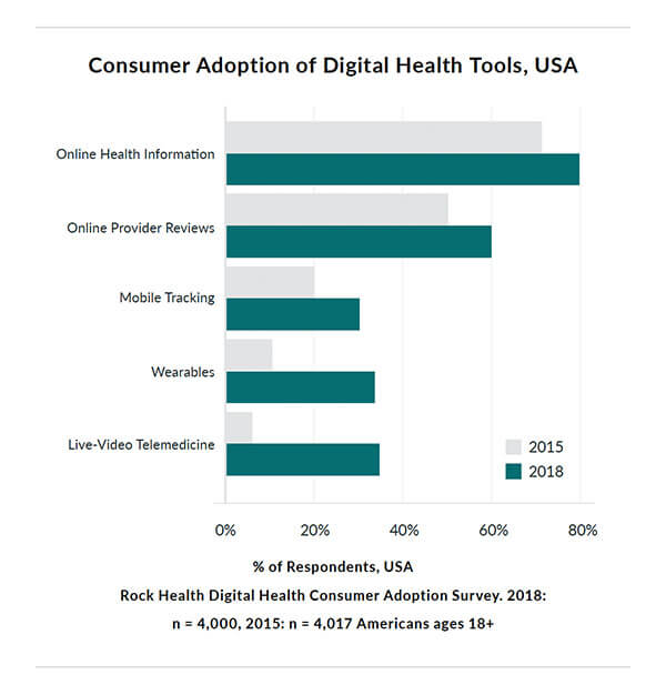 Graph showing Consumer Adoption of Digital Health Tools in the USA