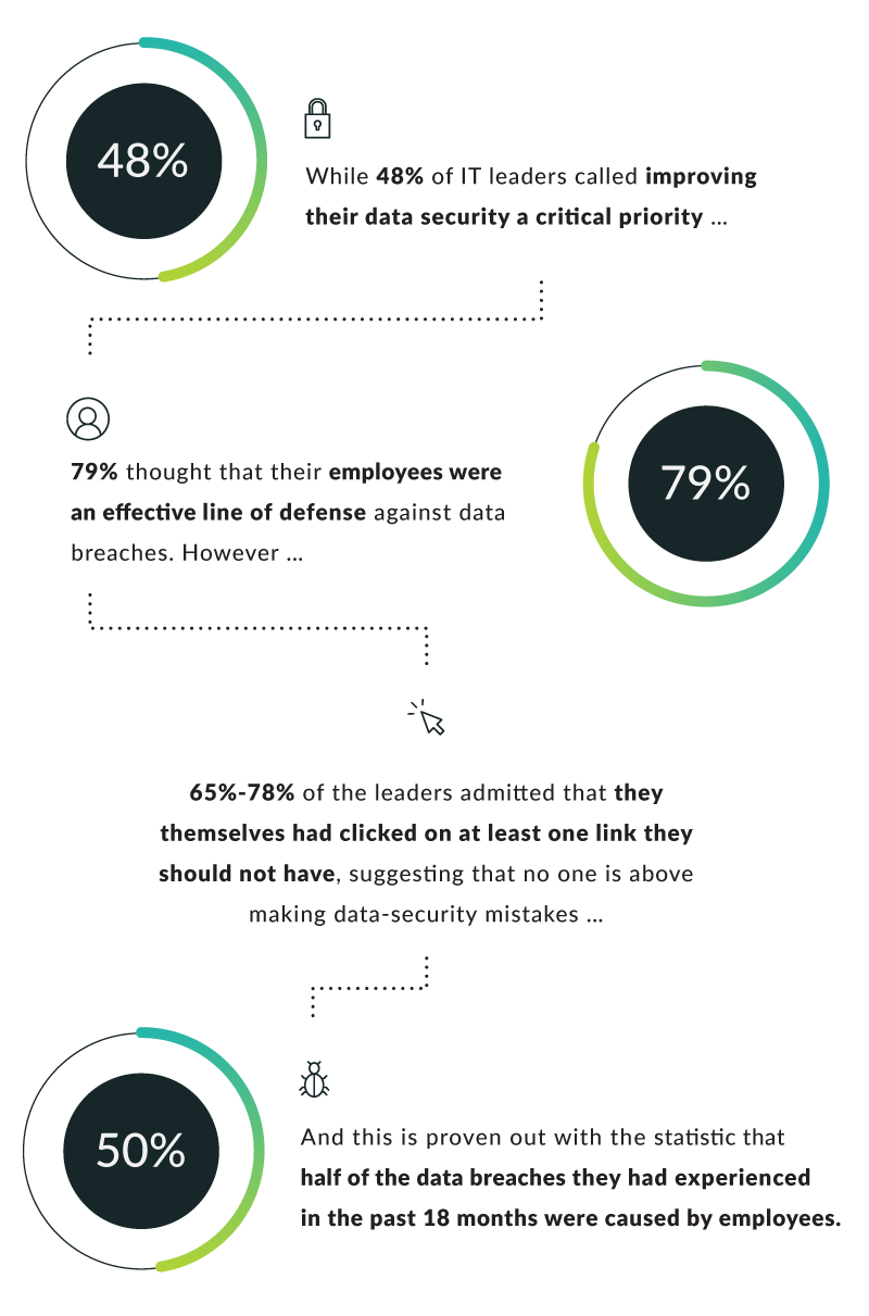 Image showing statistics about cybersecurity preparedness