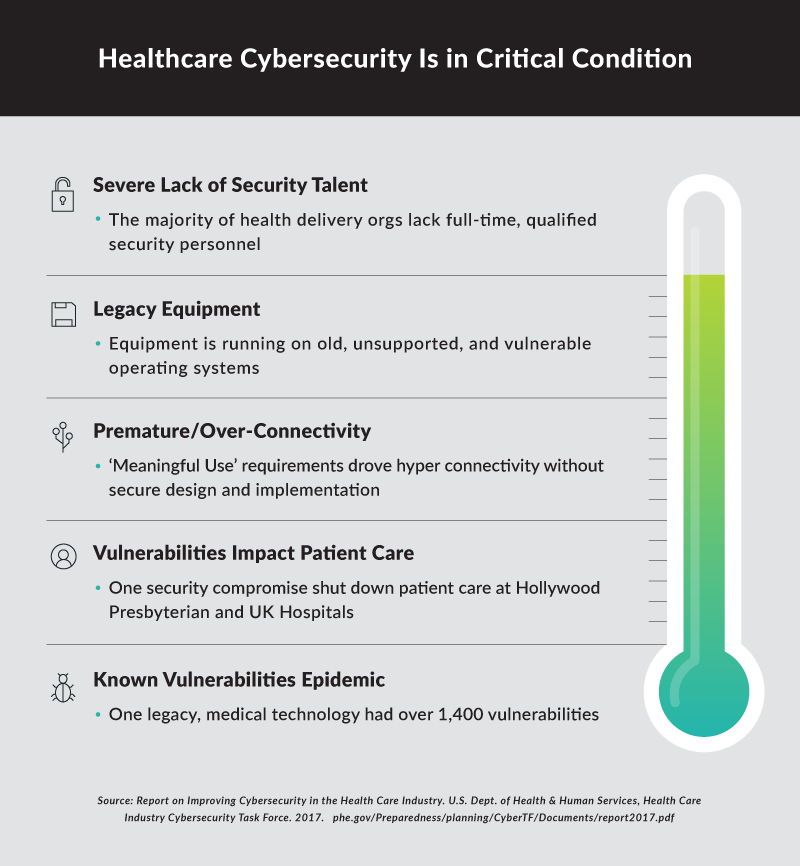 Graphic showing areas where cybersecurity is lacking