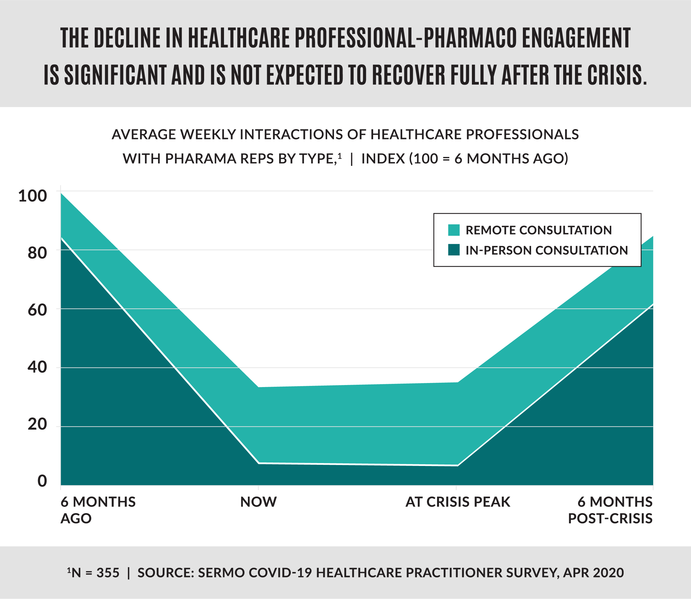 Decline in healthcare professional-pharmaco engagement