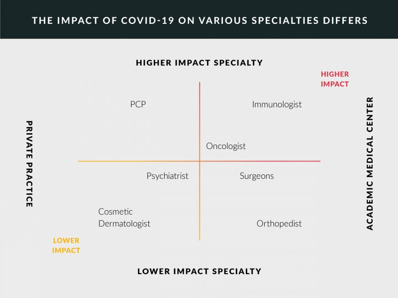 Impact of COVID-19 on medical specialties