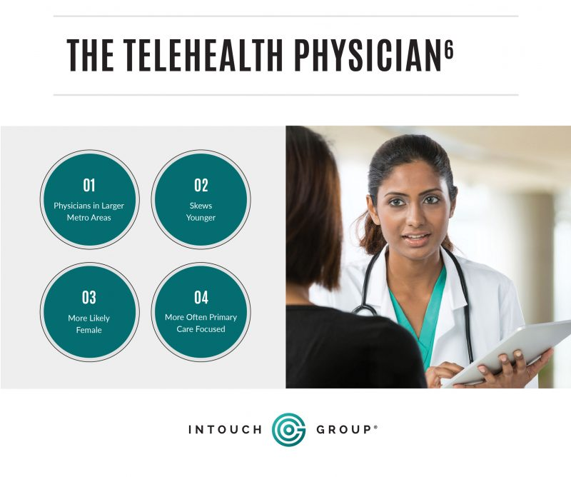 Graphic showing doctor and stats about physicians and telemedicine