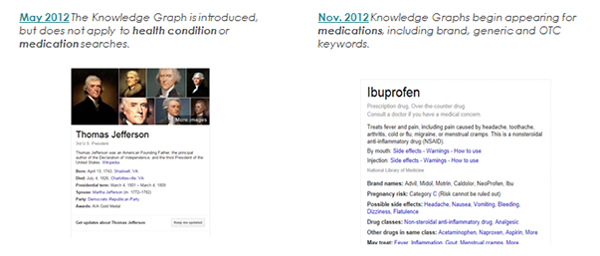 Comparison of old and new knowledge graph results