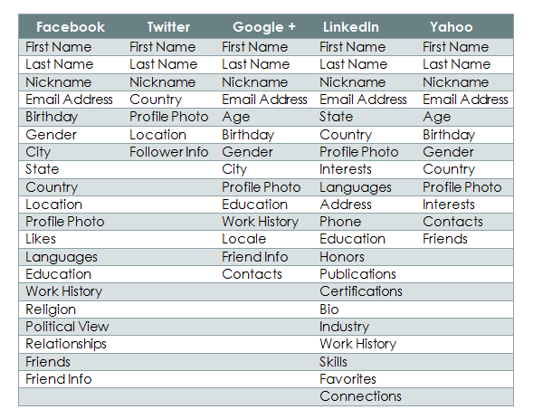 Comparison of info collected by different social platforms