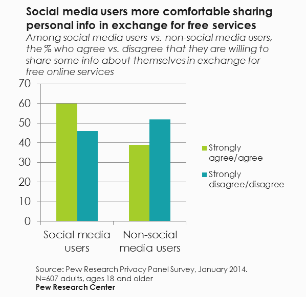 Chart comparing social and non-social media users willingness to trade personal info for free services