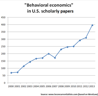 Graph showing behavioral economics inU.S. scholarly papers