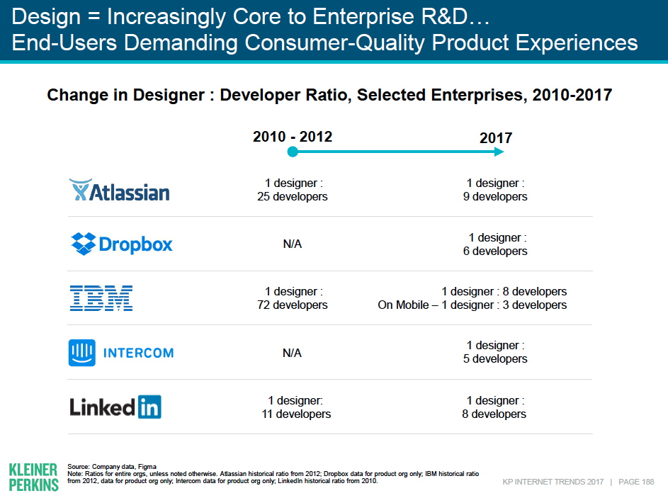 Change in in time of ratio of designers to developers for enterprise software products