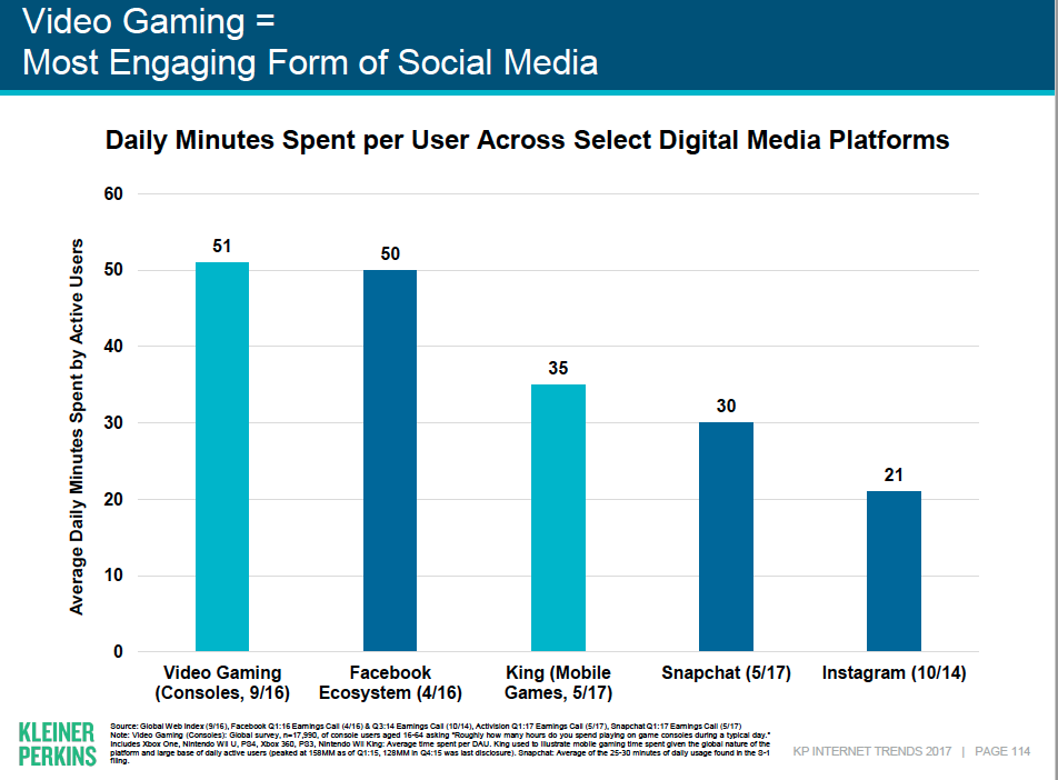 Chart showing comparison of time spent on social platforms