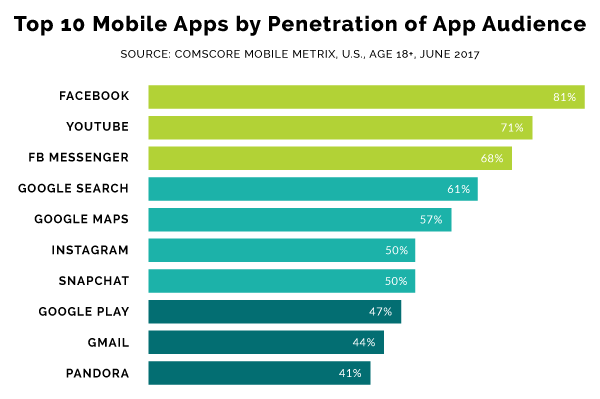 Top 10 Mobile Apps by Penetration of App Audience
